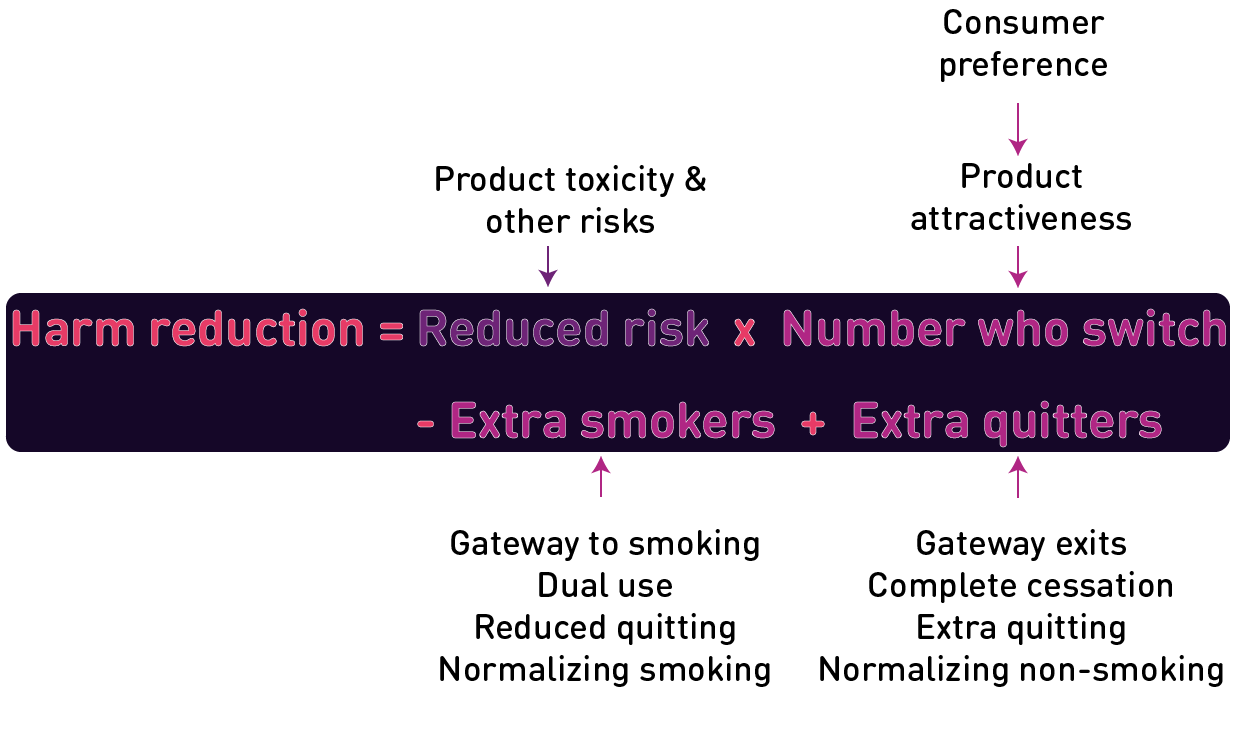 Harm_reduction_equation