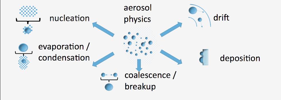 AerosolPhysics4b