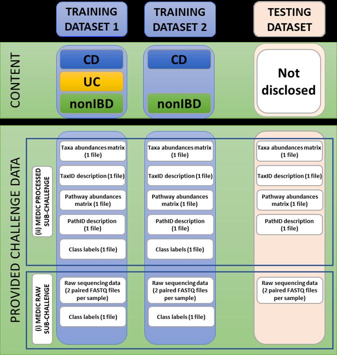 MEDIC_Figure5_datasets