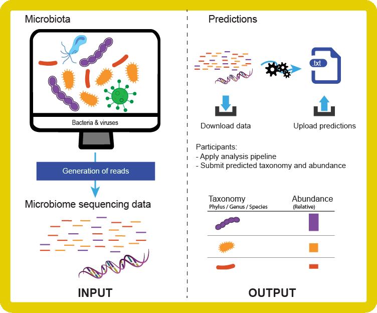 Microbiomics challenge
