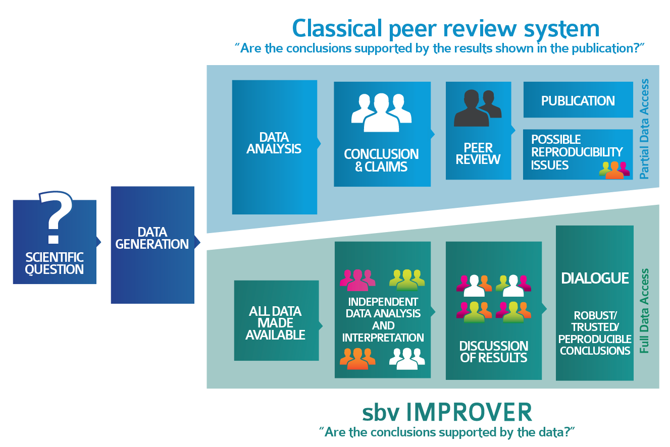 sbv IMPROVER complements the peer review system