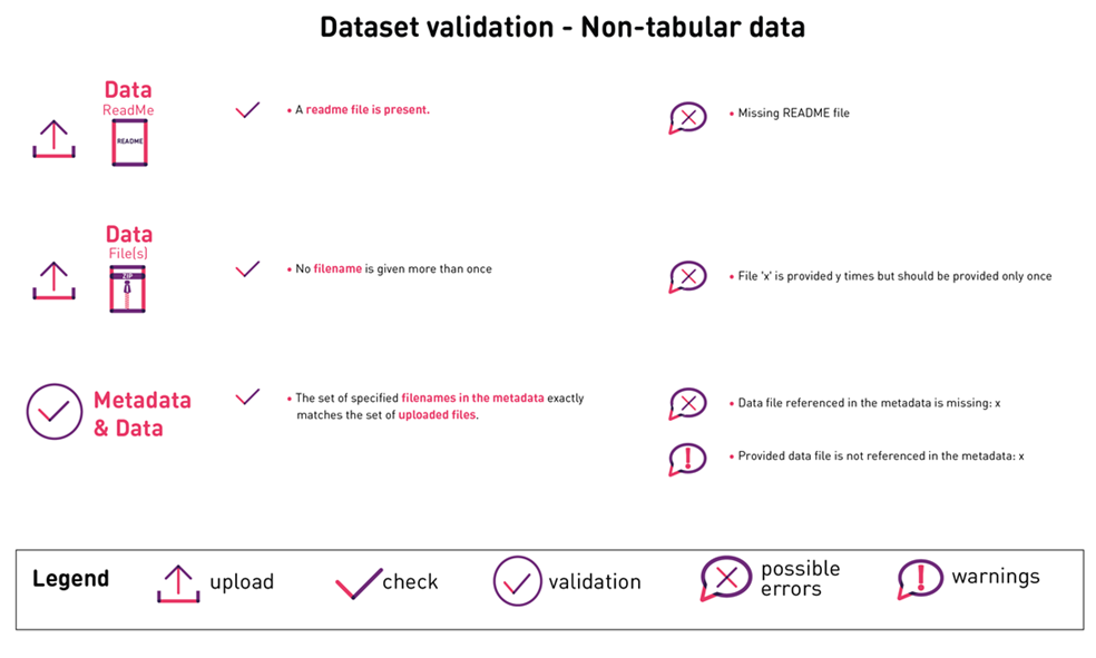 Dataset_Validation_Non-tabular-data